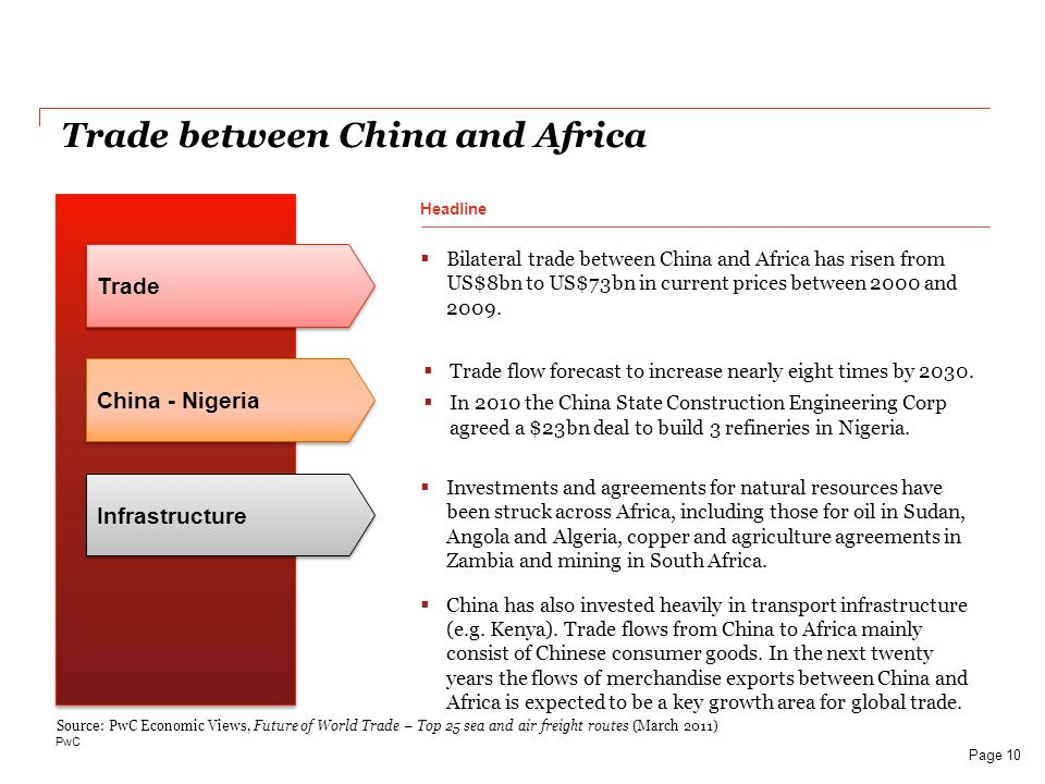Trade between China and Africa