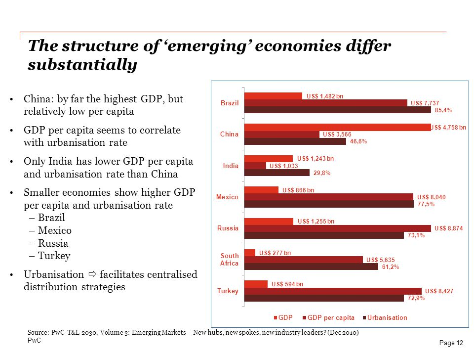 The structure of 'emerging' economies differ substantially
