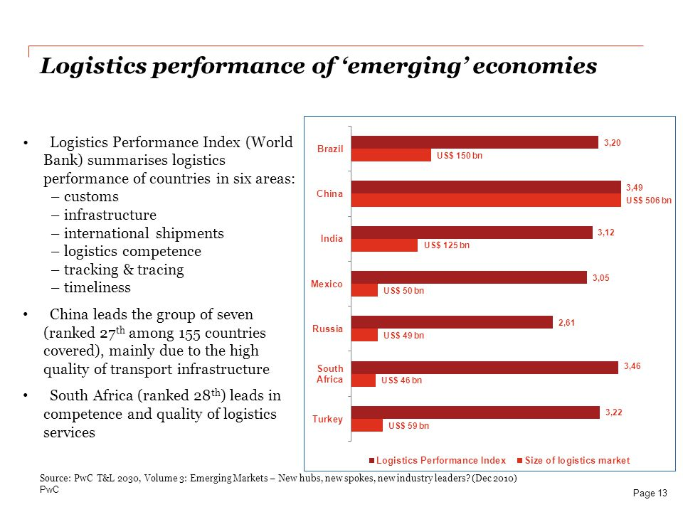 Logistics performance of 'emerging' economies