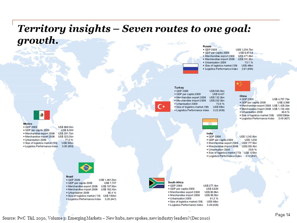 Territory insights – Seven routes to one goal: growth.