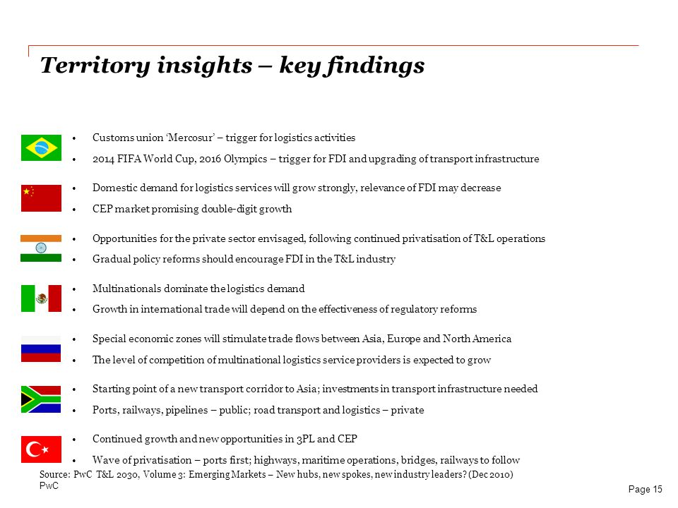 Territory insights – key findings