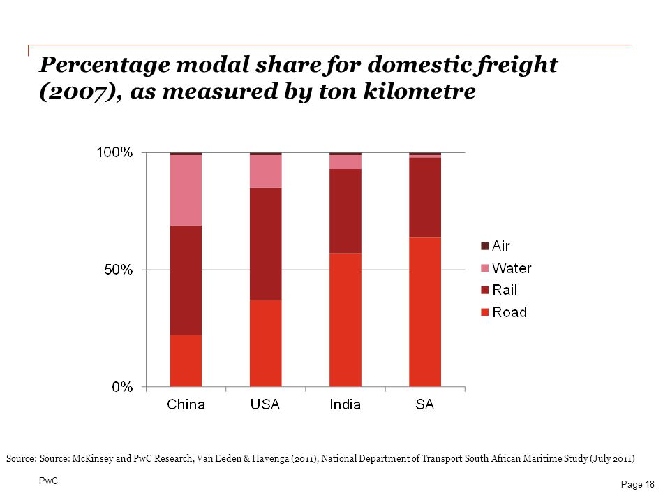 Percentage modal share for domestic freight (2007), as measured by ton kilometre
