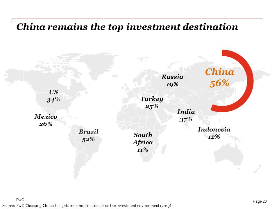 China remains the top investment destination