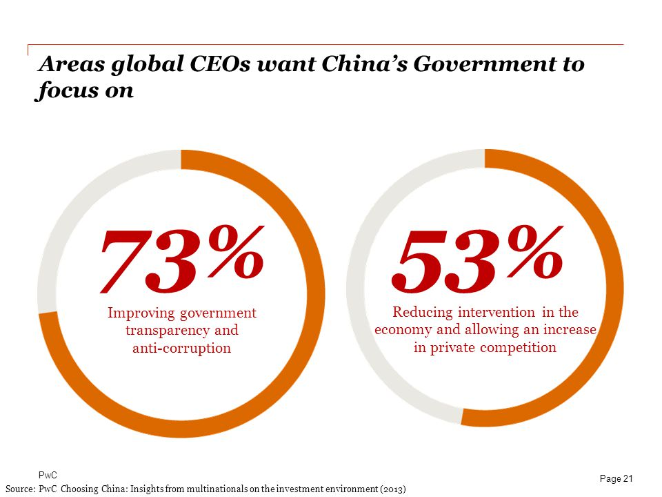 Areas global CEOs want China's Government to focus on
