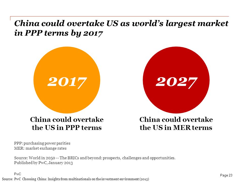 China could overtake US as world's largest market in PPP terms by 2017