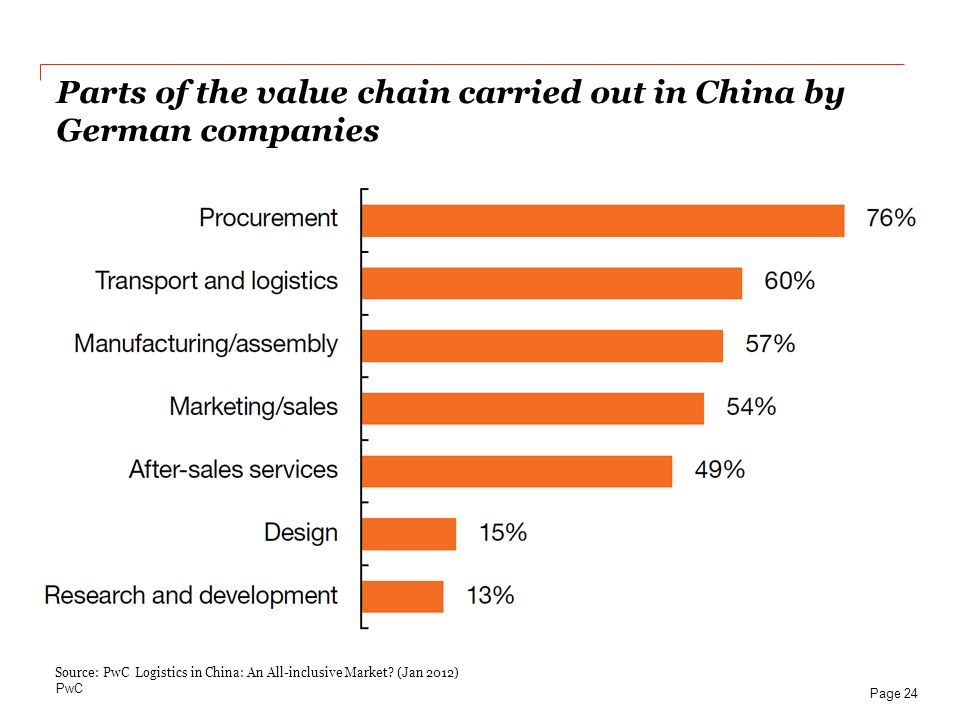 Parts of the value chain carried out in China by German companies