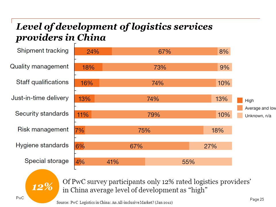 Level of development of logistics services providers in China