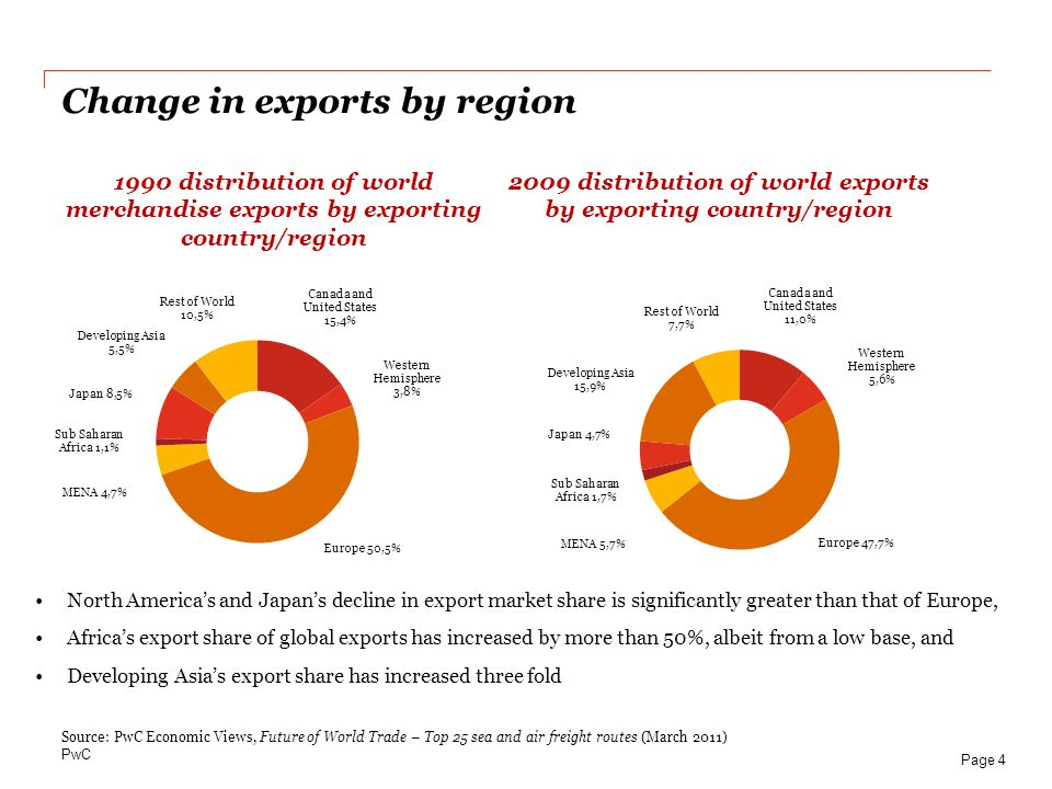 2009 distribution of world exports by exporting country/region