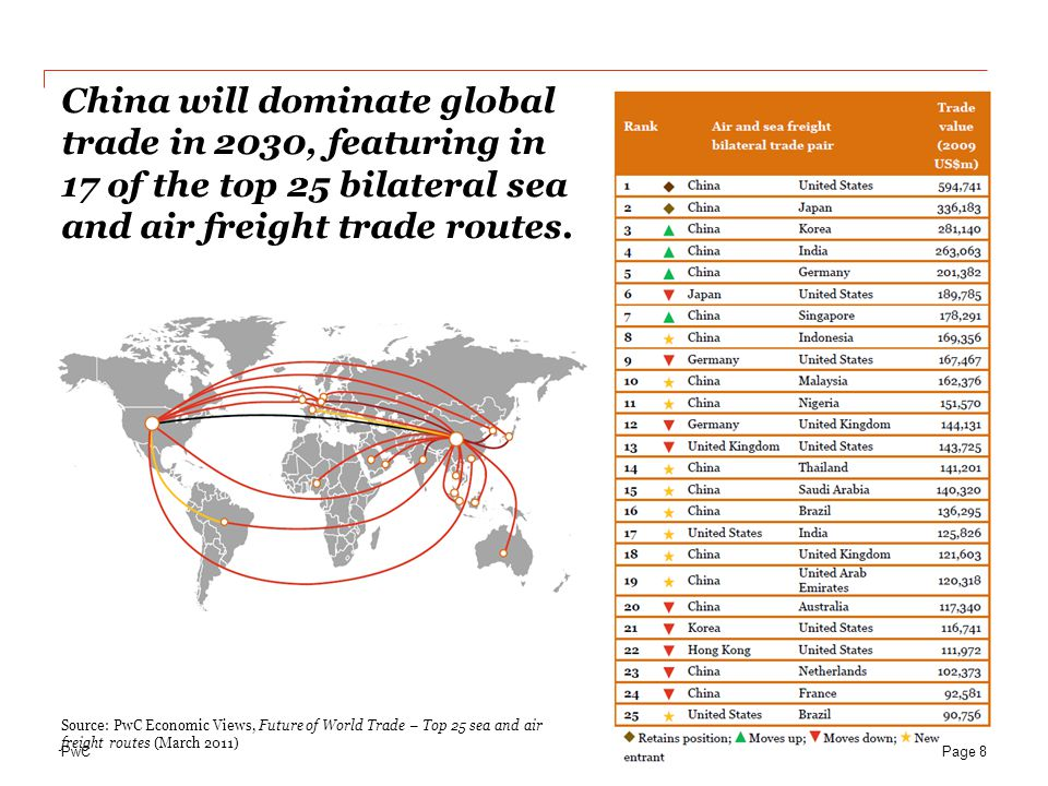 Date China will dominate global trade in 2030, featuring in 17 of the top 25 bilateral sea and air freight trade routes.