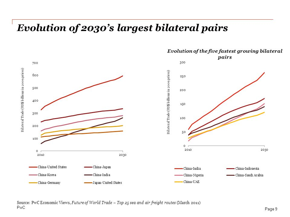 Evolution of 2030's largest bilateral pairs