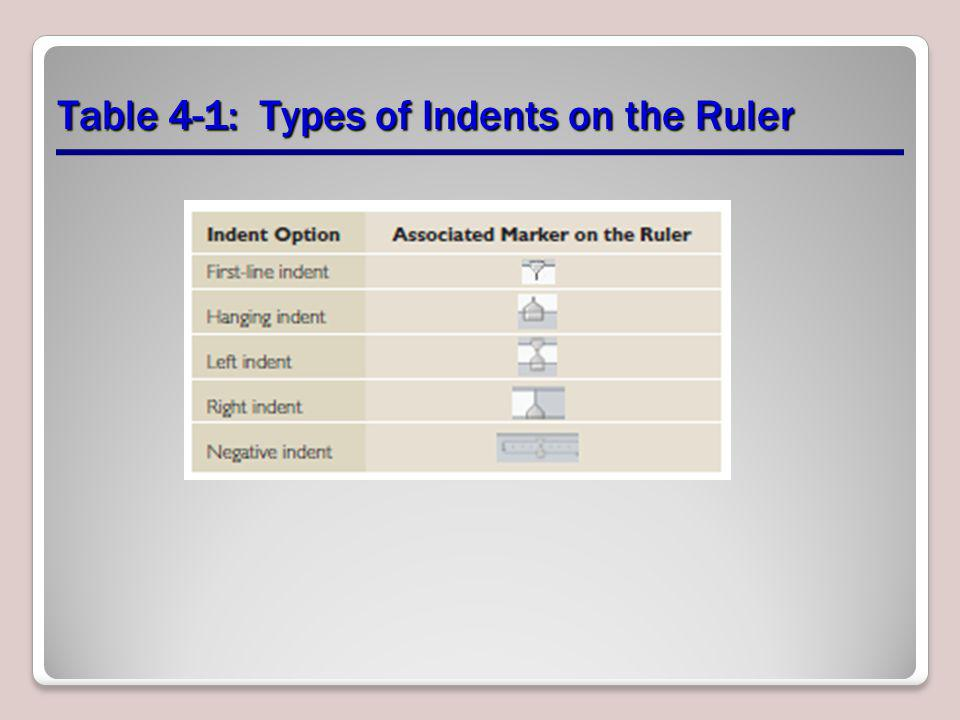 Table 4-1: Types of Indents on the Ruler