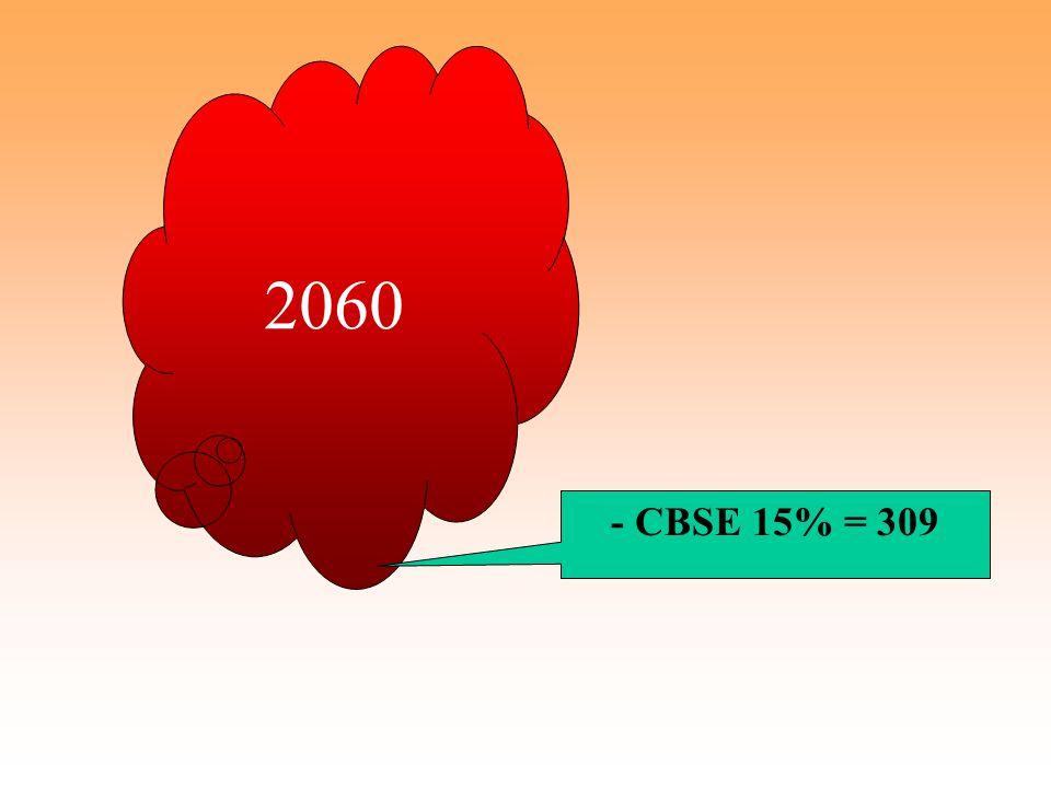 2060 - CBSE 15% = 309