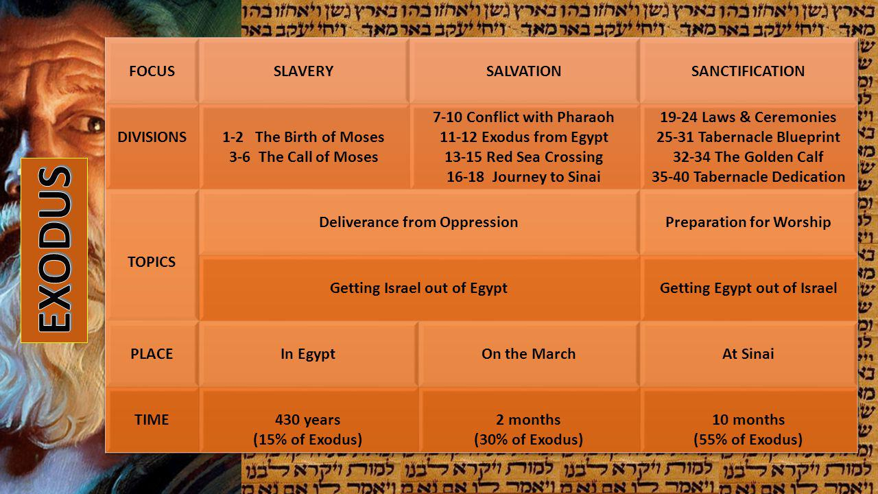 EXODUS FOCUS SLAVERY SALVATION SANCTIFICATION DIVISIONS