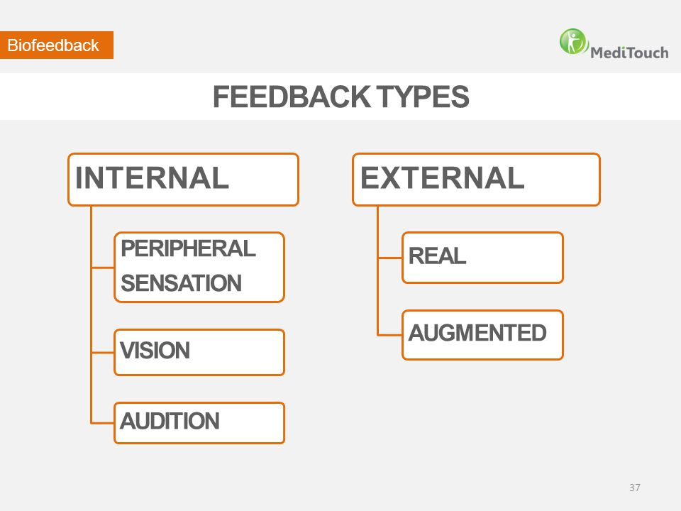 FEEDBACK TYPES INTERNAL EXTERNAL PERIPHERAL REAL SENSATION AUGMENTED