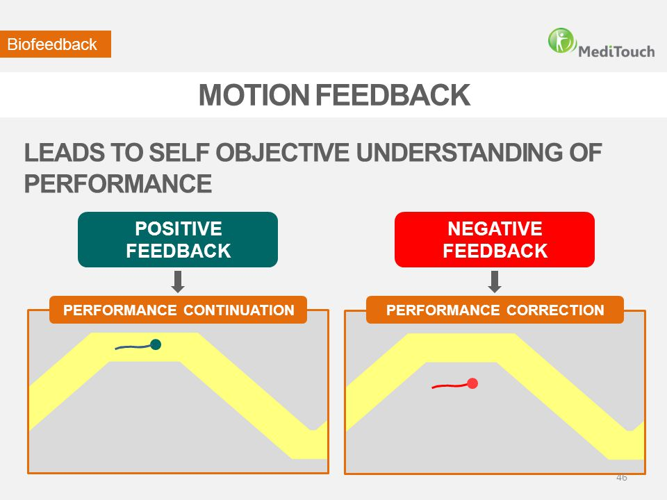 PERFORMANCE CONTINUATION PERFORMANCE CORRECTION