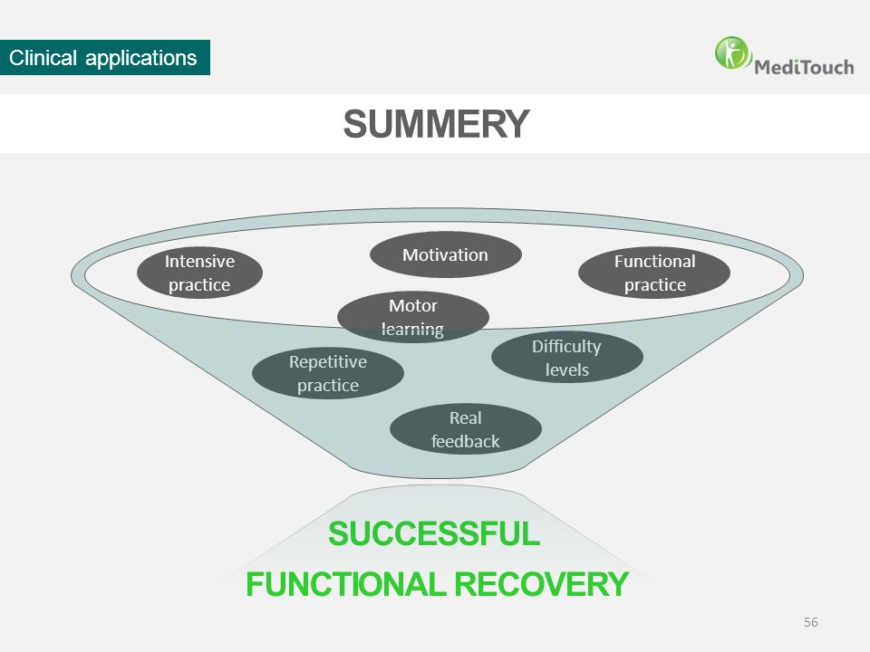 SUMMERY SUCCESSFUL FUNCTIONAL RECOVERY Clinical applications