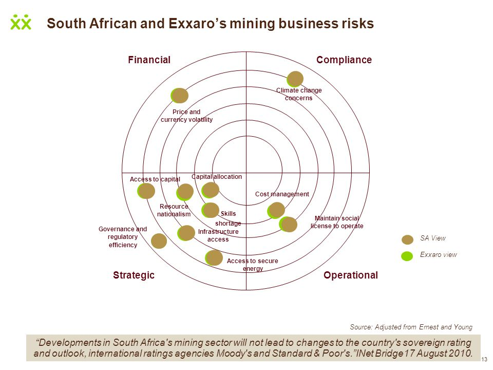 South African and Exxaro's mining business risks
