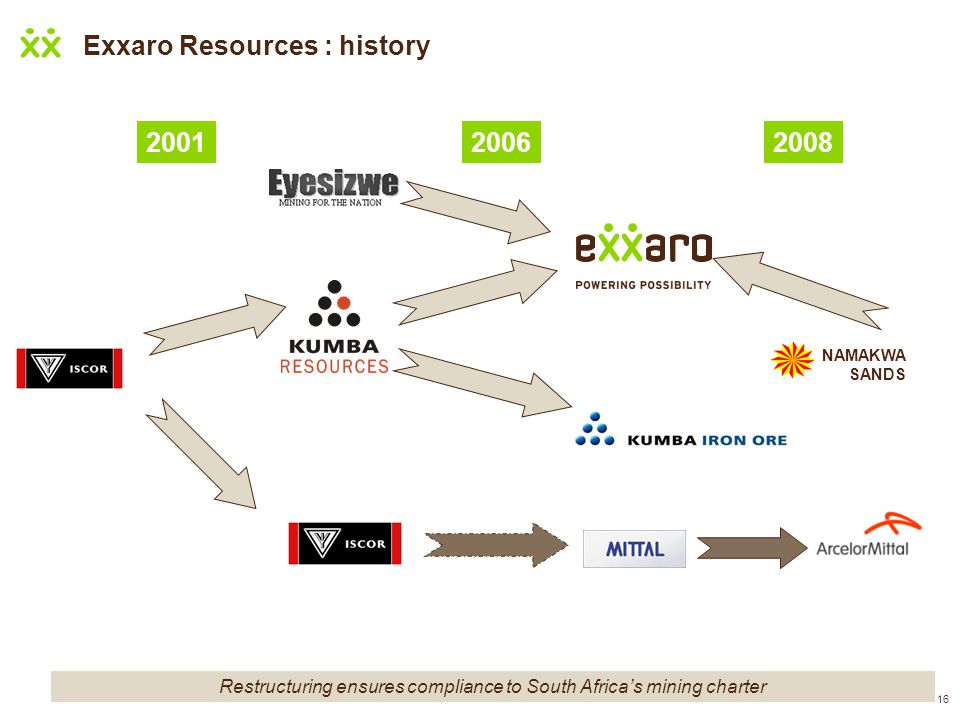 Exxaro Resources : history