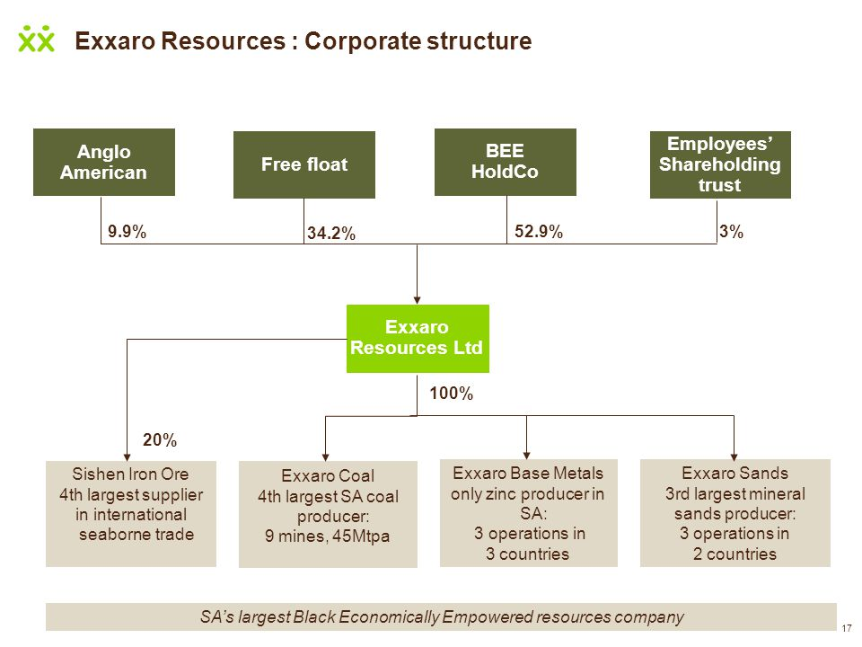 Exxaro Resources : Corporate structure