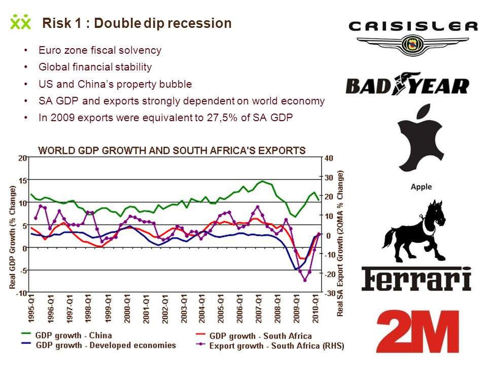 Risk 1 : Double dip recession