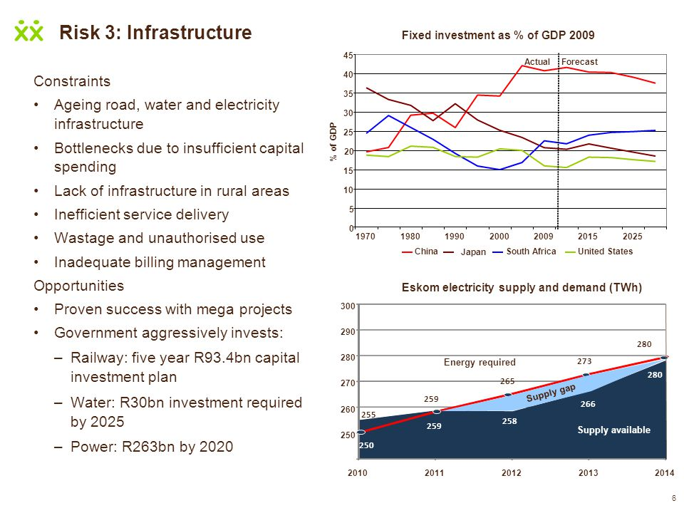 Risk 3: Infrastructure Constraints