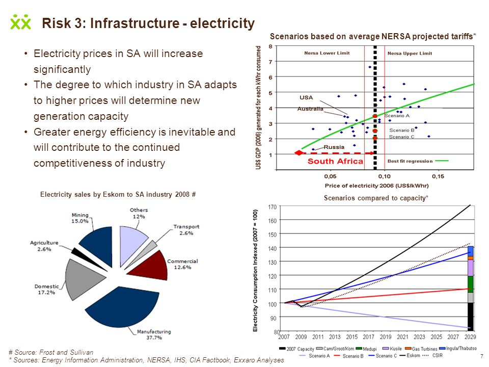 Risk 3: Infrastructure - electricity