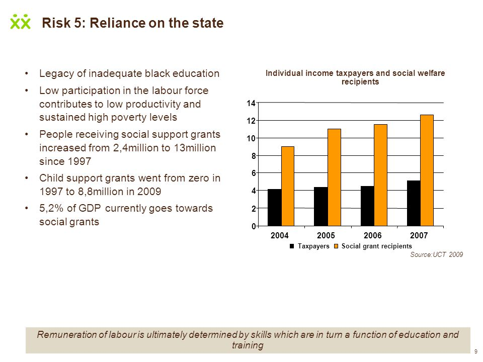 Risk 5: Reliance on the state