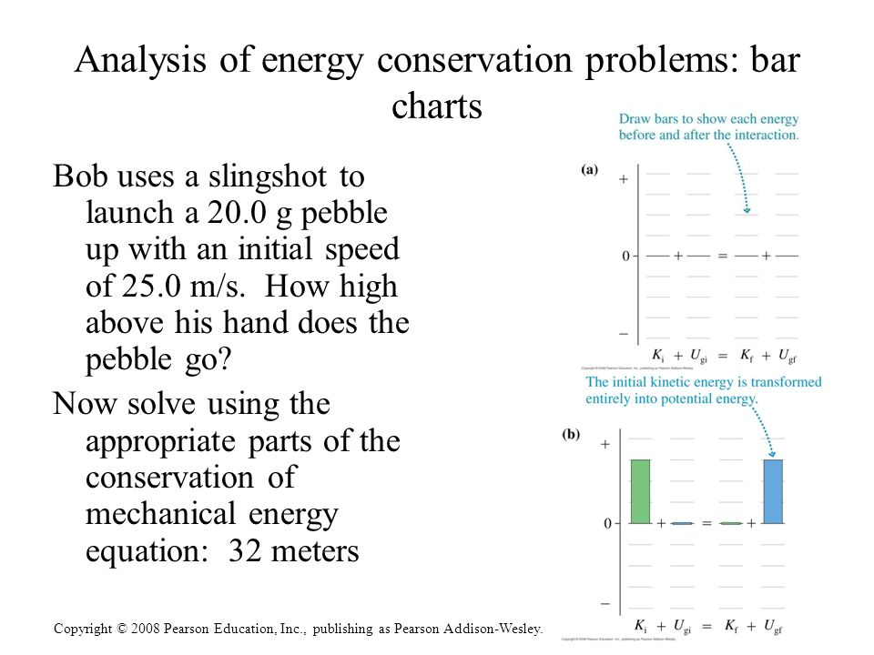 Analysis of energy conservation problems: bar charts