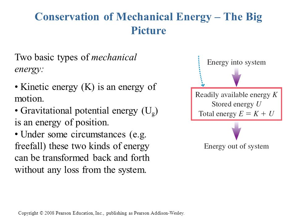 Conservation of Mechanical Energy – The Big Picture