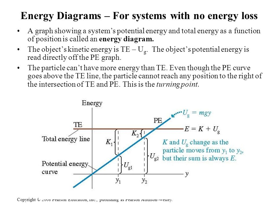 Energy Diagrams – For systems with no energy loss