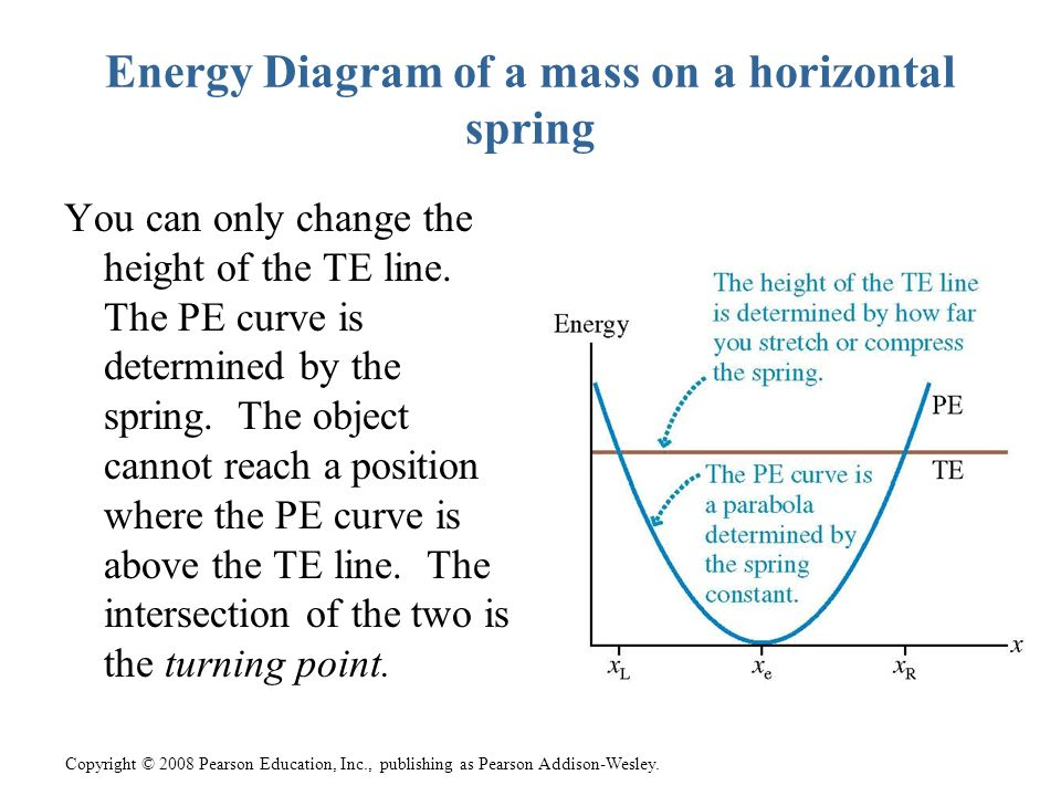 Energy Diagram of a mass on a horizontal spring