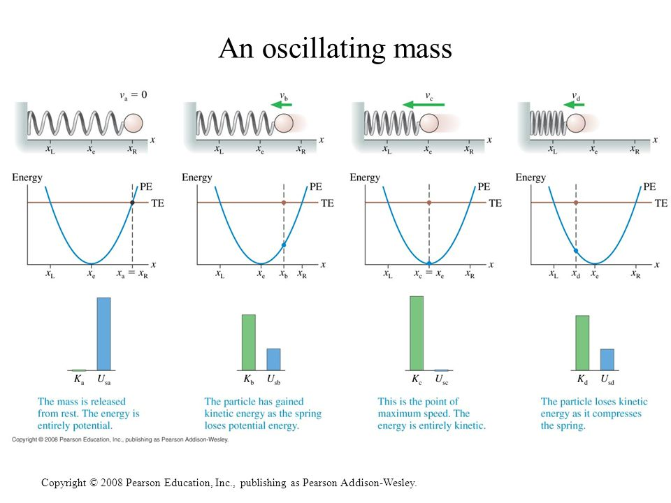 An oscillating mass