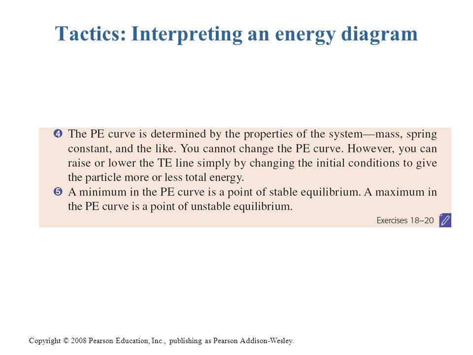 Tactics: Interpreting an energy diagram