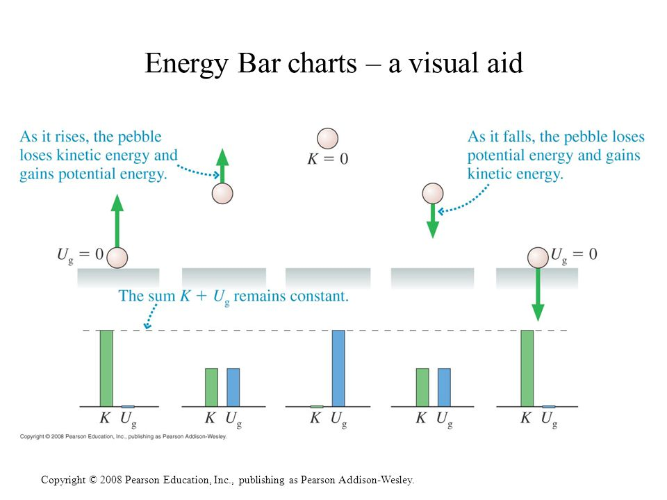 Energy Bar charts – a visual aid