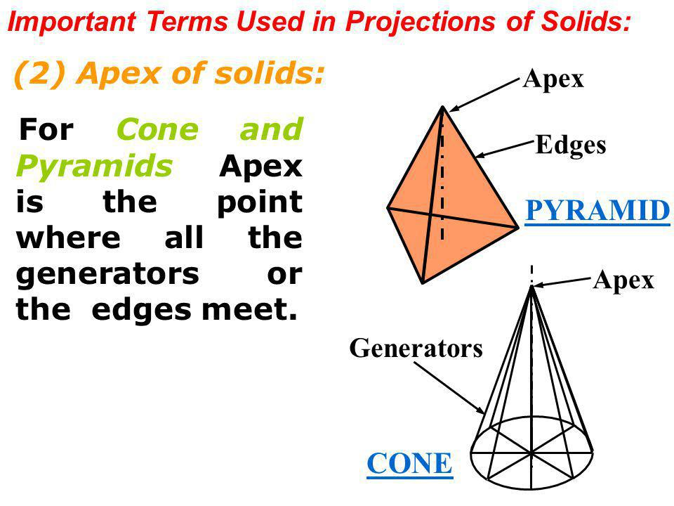Important Terms Used in Projections of Solids: