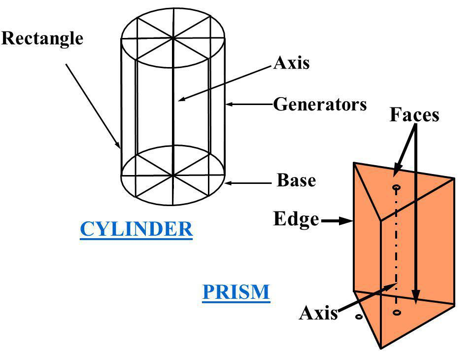 Rectangle Axis Generators Faces Base Edge CYLINDER PRISM Axis