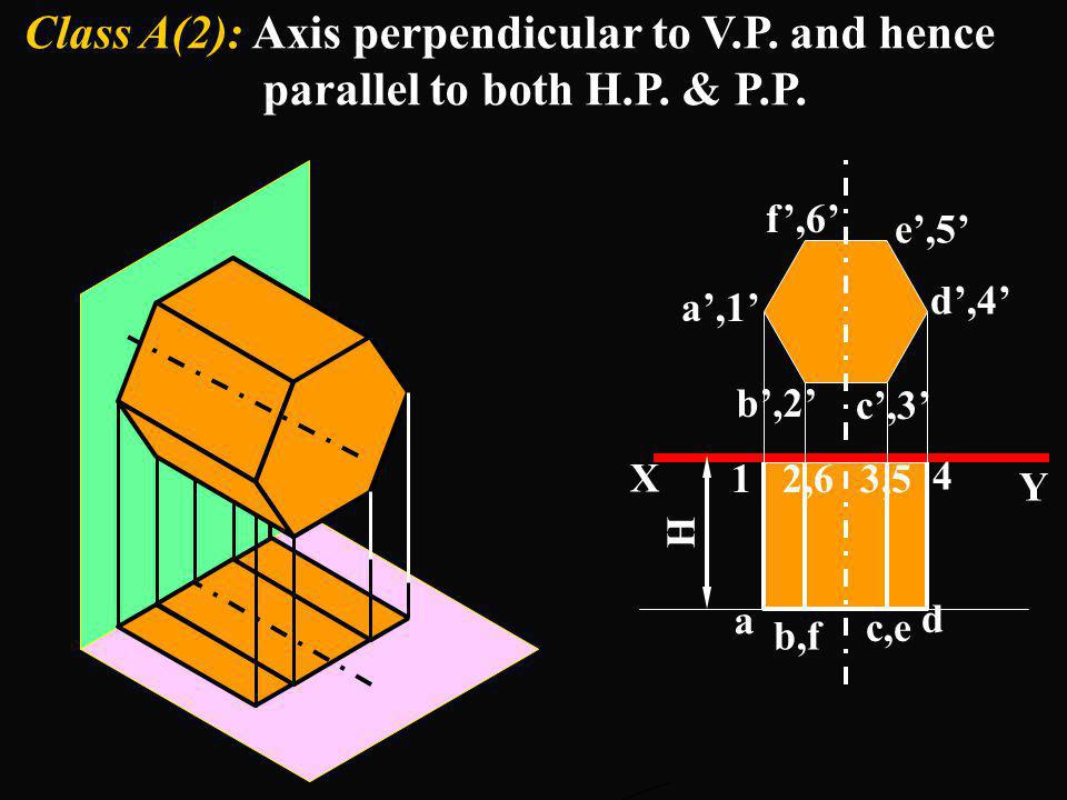 Class A(2): Axis perpendicular to V.P. and hence parallel to both H.P. & P.P.