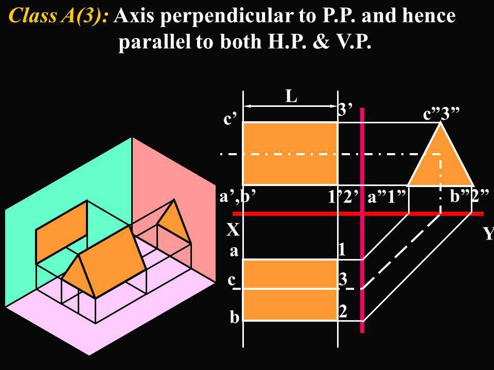 Class A(3): Axis perpendicular to P.P. and hence parallel to both H.P. & V.P.