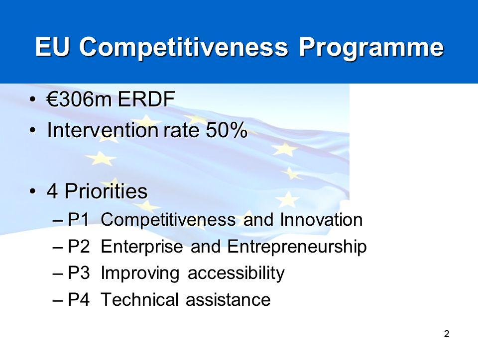 EU Competitiveness Programme