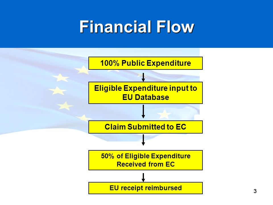 Financial Flow Impact Financial penalties Reputational Accountability
