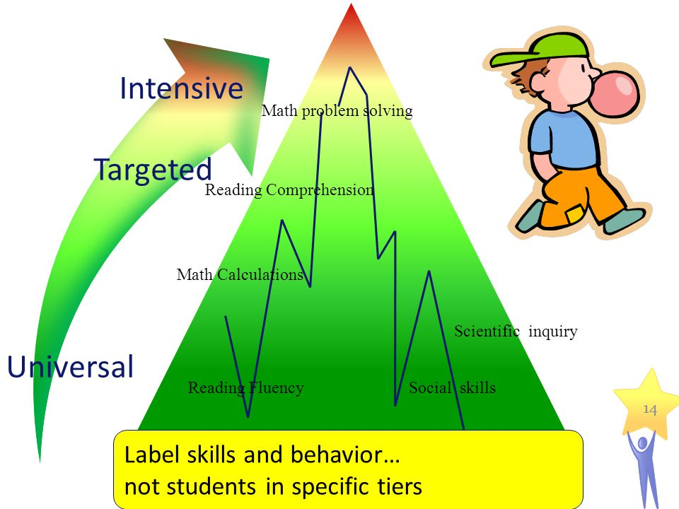 Universal Targeted Intensive Label skills and behavior…