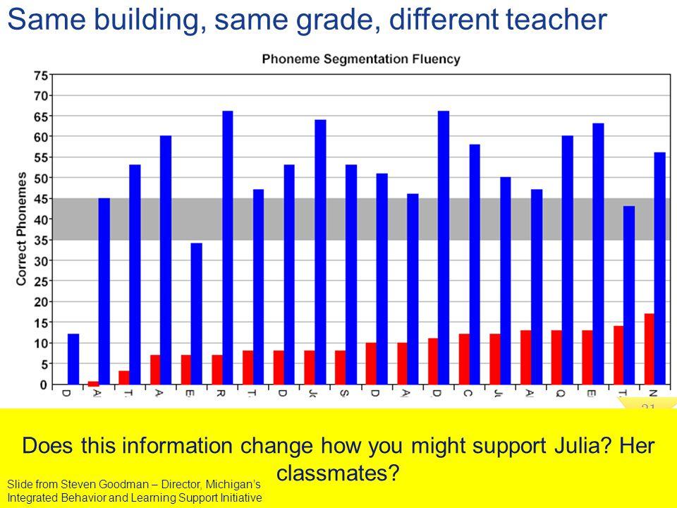 Same building, same grade, different teacher