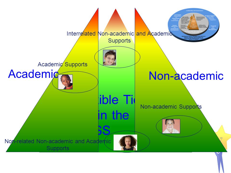 Flexible Tiers within the MTSS