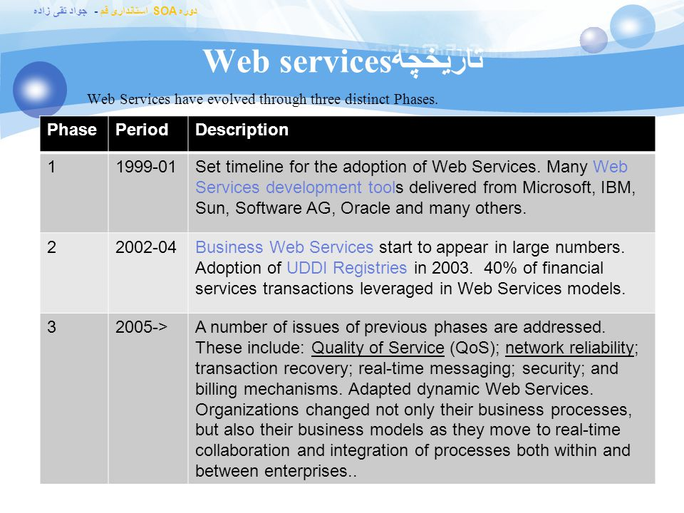 تاریخچهWeb services Phase Period Description 1 1999-01