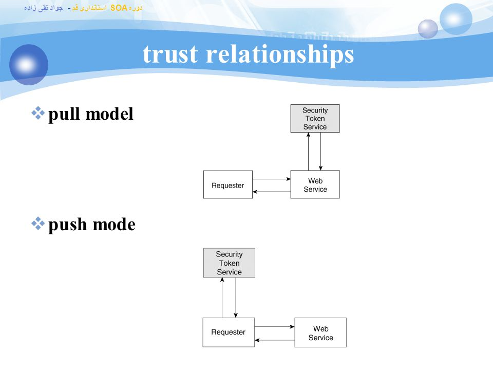 trust relationships pull model push mode Web_Services_Platform.chm
