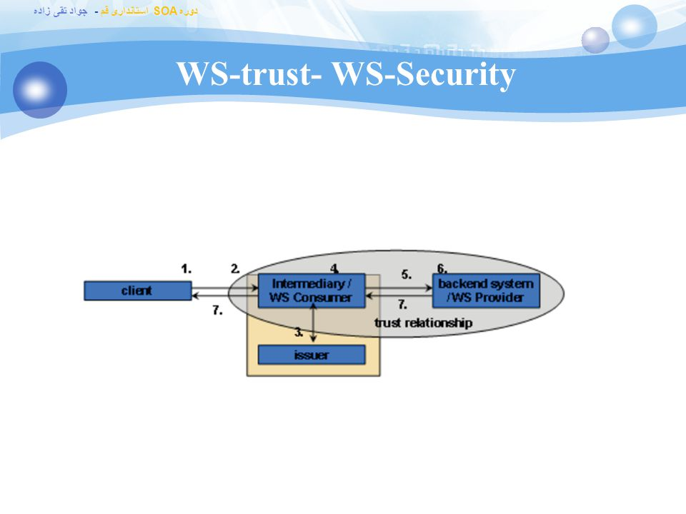 WS-trust- WS-Security