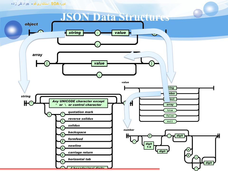 JSON Data Structures