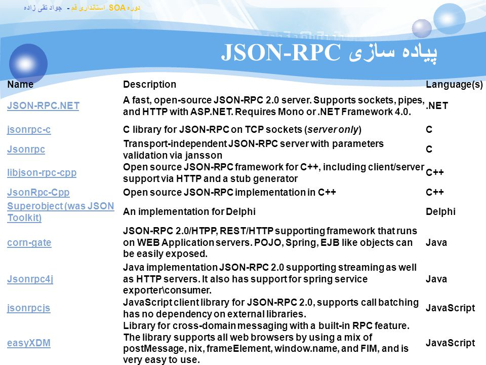 پیاده سازی JSON-RPC Name Description Language(s) JSON-RPC.NET