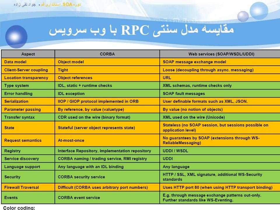مقایسه مدل سنتی RPC با وب سرویس