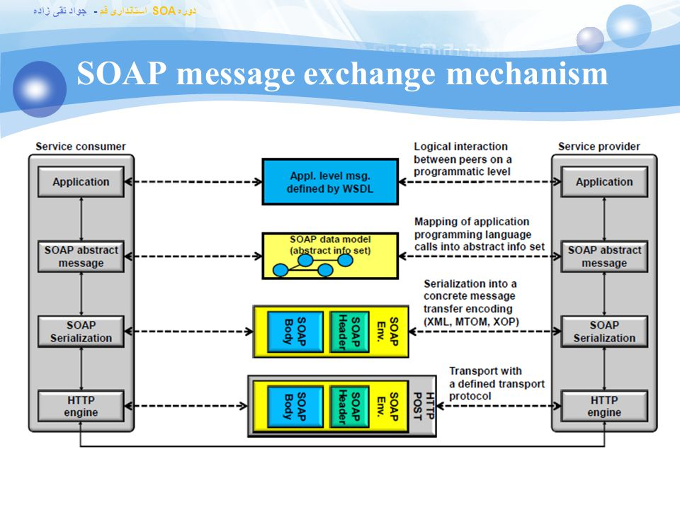 SOAP message exchange mechanism
